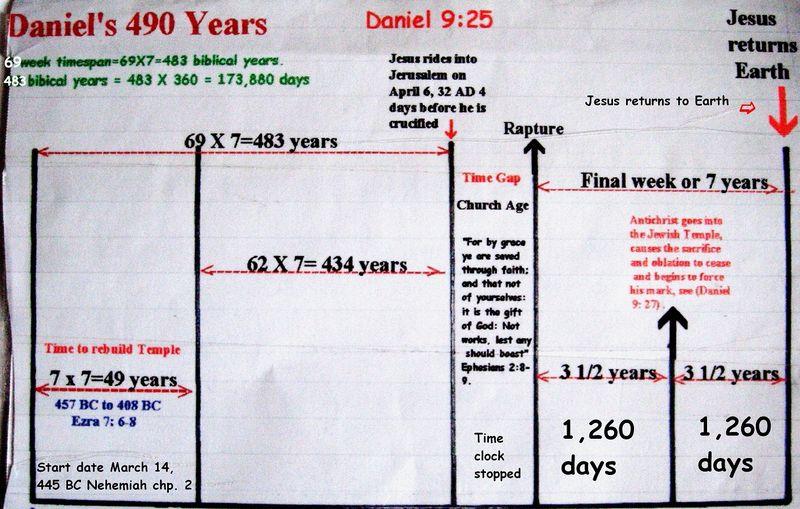 490 years